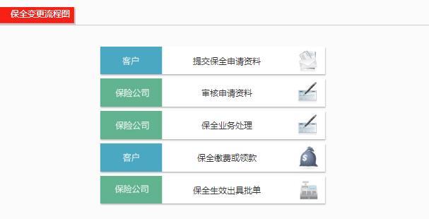 华夏人寿保单变更流程