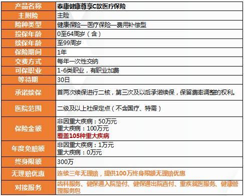 重疾险和每年只交几百块的百万医疗有什么区别?   知乎   Zhihu